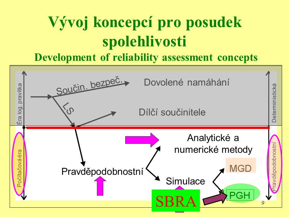 9 Dílčí součinitele Dovolené namáhání Pravděpodobnostní Analytické a numerické metody Simulace Počítačová éra Éra log.