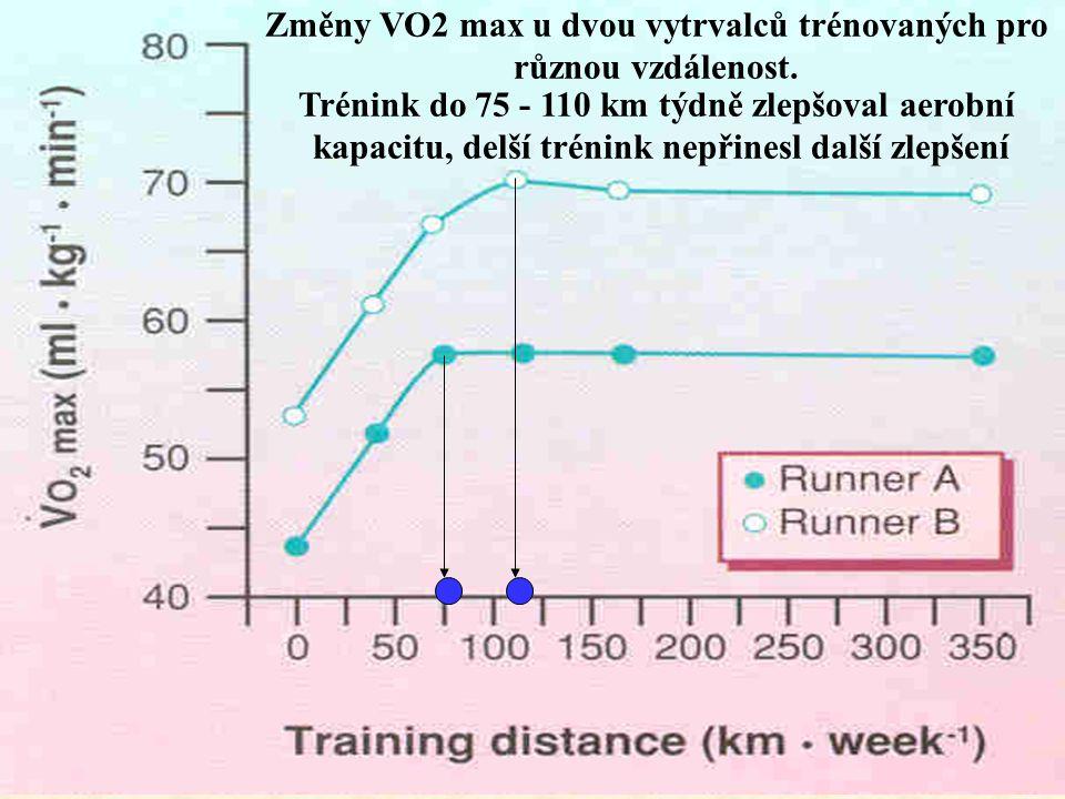 Změny VO2 max u dvou vytrvalců trénovaných pro různou vzdálenost. Trénink do 75 - 110 km týdně zlepšoval aerobní kapacitu, delší trénink nepřinesl dal