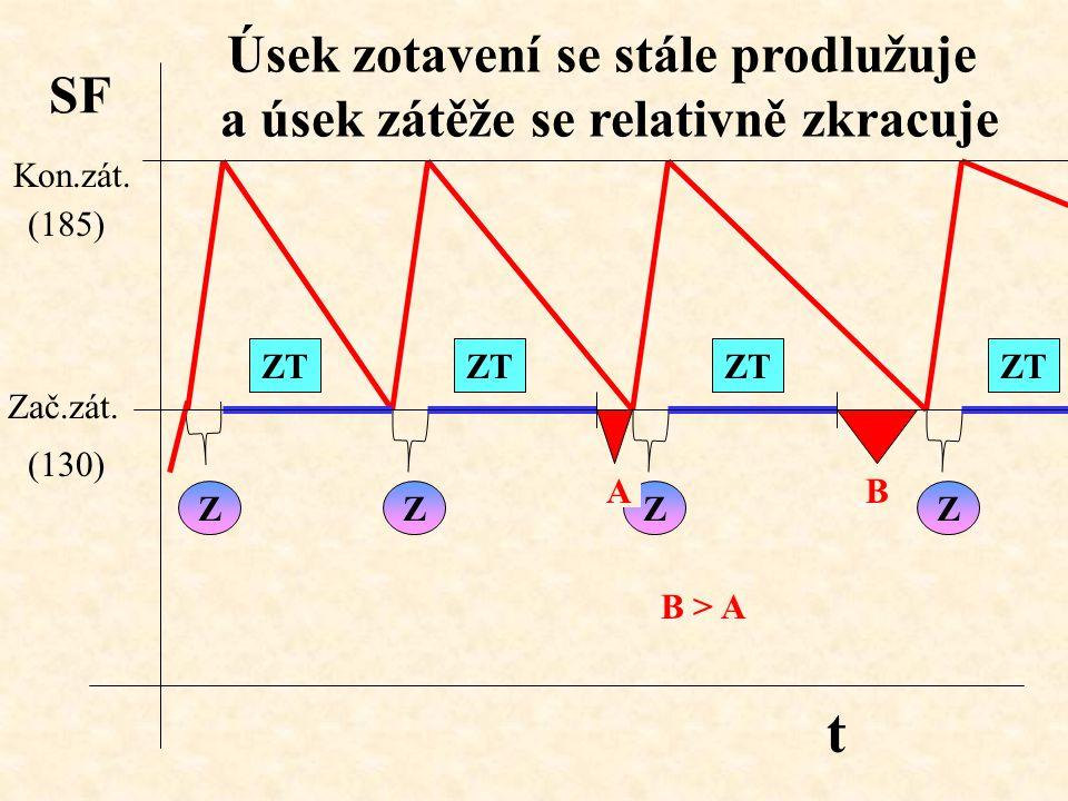 ZZZZ ZT AB B > A Úsek zotavení se stále prodlužuje a úsek zátěže se relativně zkracuje SF t Zač.zát. Kon.zát. (130) (185)