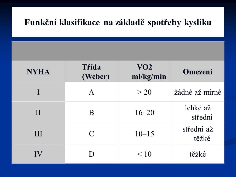 Funkční klasifikace na základě spotřeby kyslíku NYHA Třída (Weber) VO2 ml/kg/min Omezení IA> 20žádné až mírné IIB16–20 lehké až střední IIIC10–15 stře