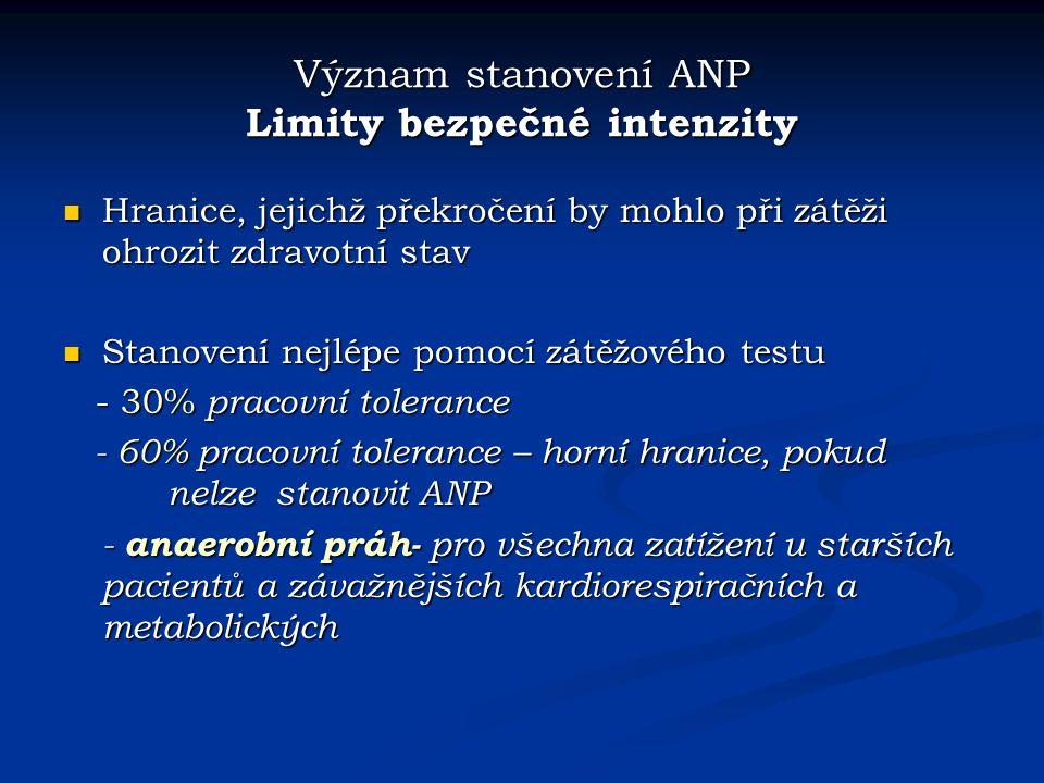 Význam stanovení ANP Limity bezpečné intenzity Hranice, jejichž překročení by mohlo při zátěži ohrozit zdravotní stav Hranice, jejichž překročení by m