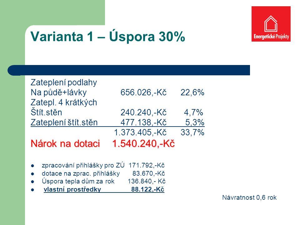 Varianta 1 – Úspora 30% Zateplení podlahy Na půdě+lávky 656.026,-Kč22,6% Zatepl.