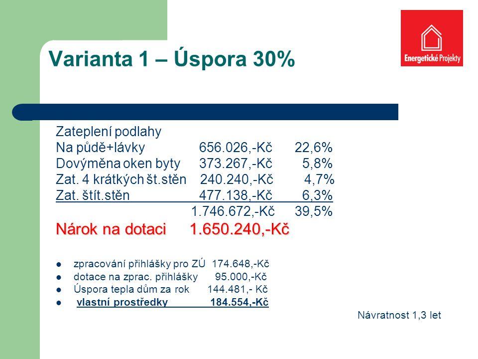 Varianta 1 – Úspora 30% Zateplení podlahy Na půdě+lávky 656.026,-Kč22,6% Dovýměna oken byty373.267,-Kč 5,8% Zat.