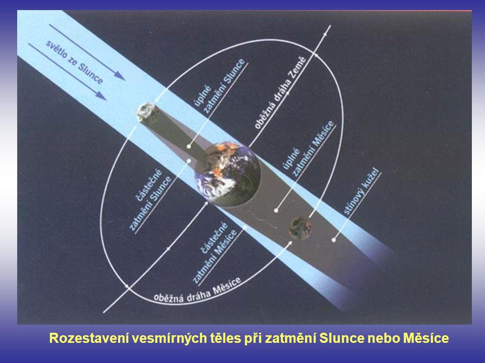 Rozestavení vesmírných těles při zatmění Slunce nebo Měsíce