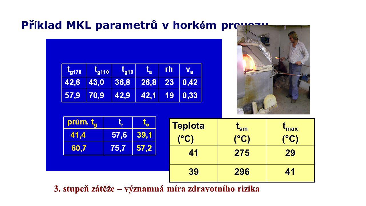 Př í klad MKL parametrů v hork é m provozu 3. stupeň zátěže – významná míra zdravotního rizikaTeplota (°C) (°C) t sm (°C) t max (°C)4127529 3929641