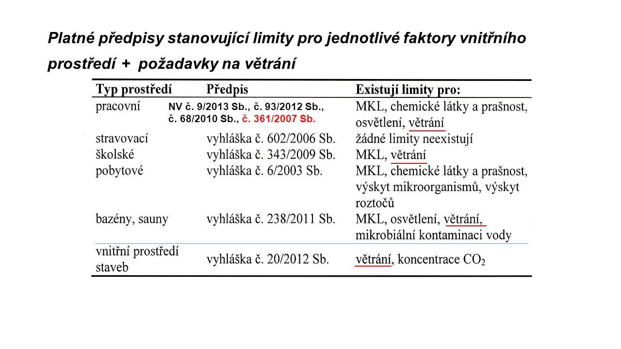 Platné předpisy stanovující limity pro jednotlivé faktory vnitřního prostředí + požadavky na větrání NV č. 9/2013 Sb., č. 93/2012 Sb., č. 68/2010 Sb.,