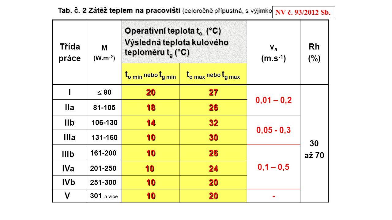 Tab. č. 2 Zátěž teplem na pracovišti (celoročně přípustná, s výjimkou … Třída práce M (W.m -2 ) Operativní teplota t o (°C) Výsledná teplota kulového