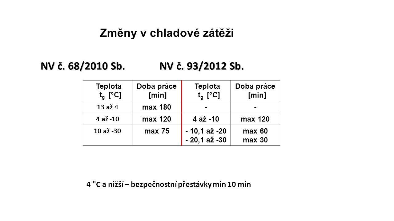 Změny v chladové zátěži NV č.68/2010 Sb. NV č. 93/2012 Sb.
