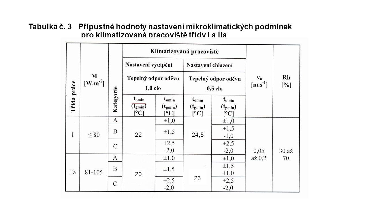 Tabulka č. 3 Přípustné hodnoty nastavení mikroklimatických podmínek pro klimatizovaná pracoviště třídy I a IIa 24,5 23 22 20