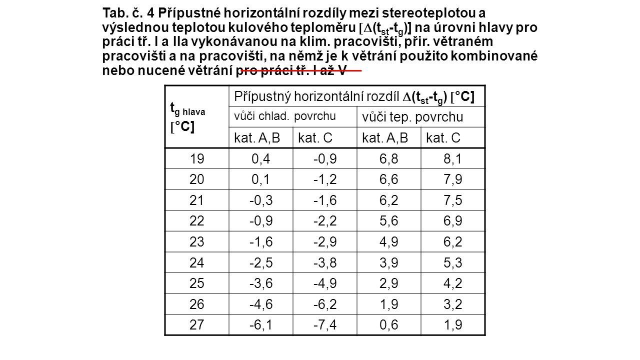 Tab. č. 4 Přípustné horizontální rozdíly mezi stereoteplotou a výslednou teplotou kulového teploměru  (t st -t g )] na úrovni hlavy pro práci tř. I