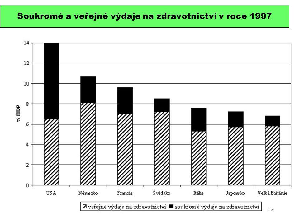 Soukromé a veřejné výdaje na zdravotnictví v roce 1997 12