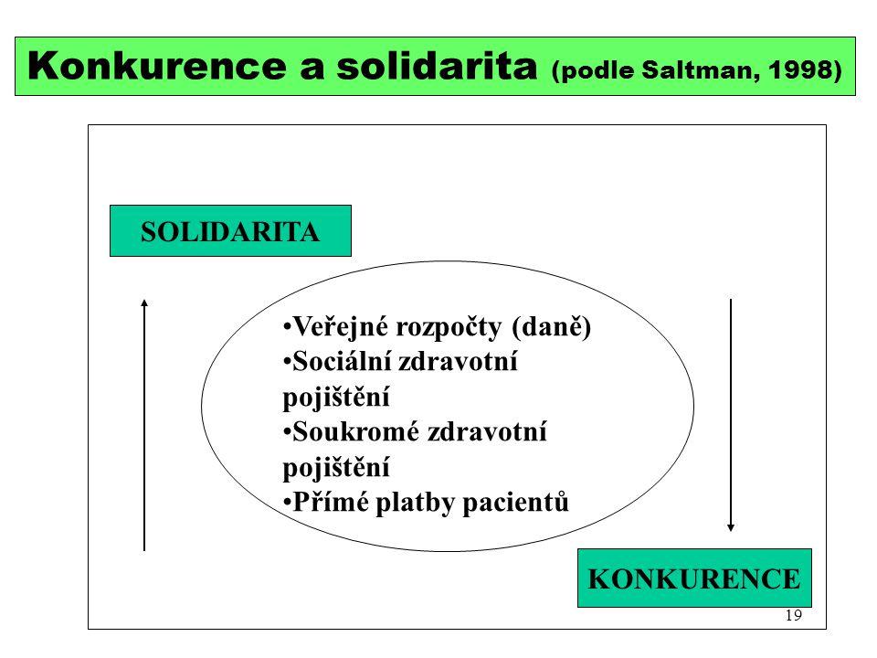 Veřejné rozpočty (daně) Sociální zdravotní pojištění Soukromé zdravotní pojištění Přímé platby pacientů Konkurence a solidarita (podle Saltman, 1998)