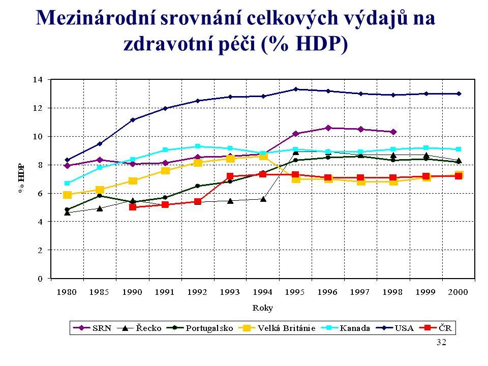 Mezinárodní srovnání celkových výdajů na zdravotní péči (% HDP) 32