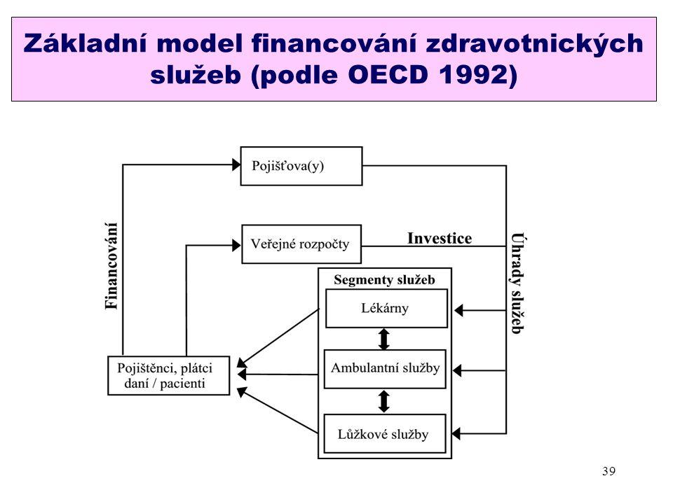 Základní model financování zdravotnických služeb (podle OECD 1992) 39