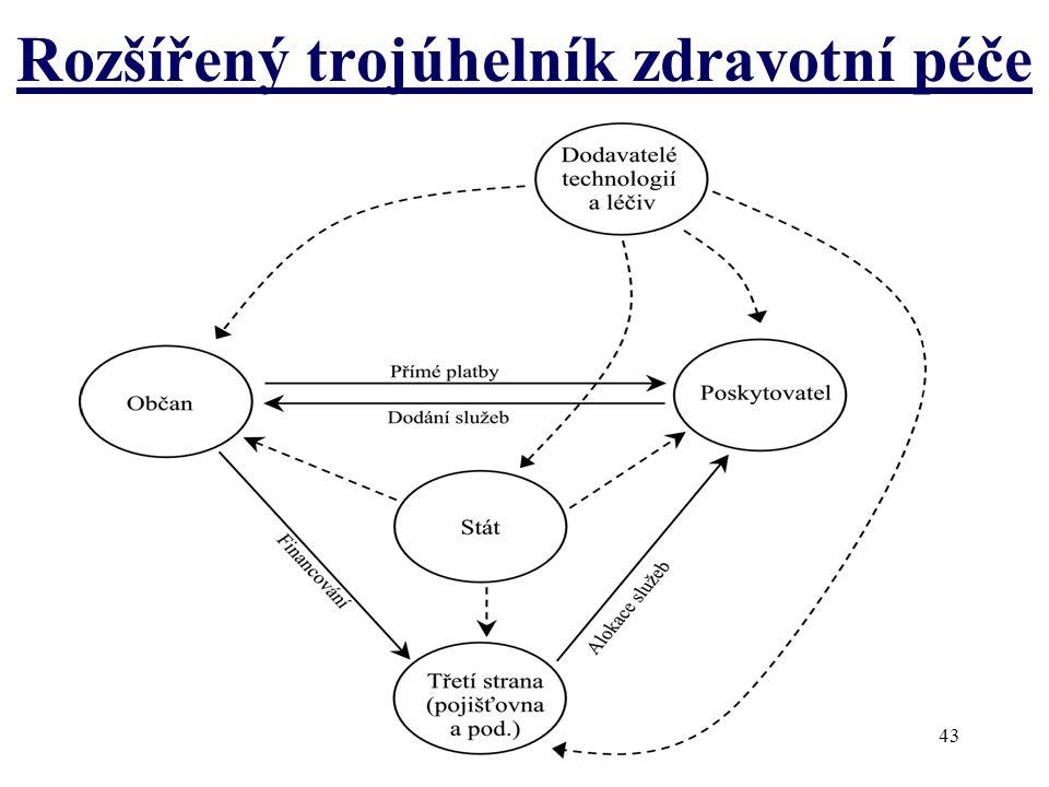 Rozšířený trojúhelník zdravotní péče 43
