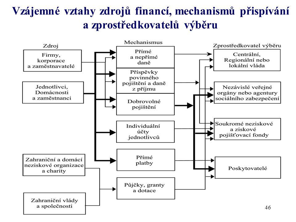 Vzájemné vztahy zdrojů financí, mechanismů přispívání a zprostředkovatelů výběru 46