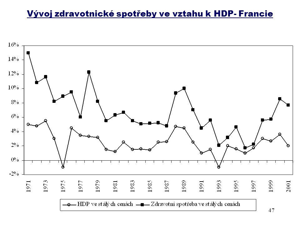 Vývoj zdravotnické spotřeby ve vztahu k HDP- Francie 47