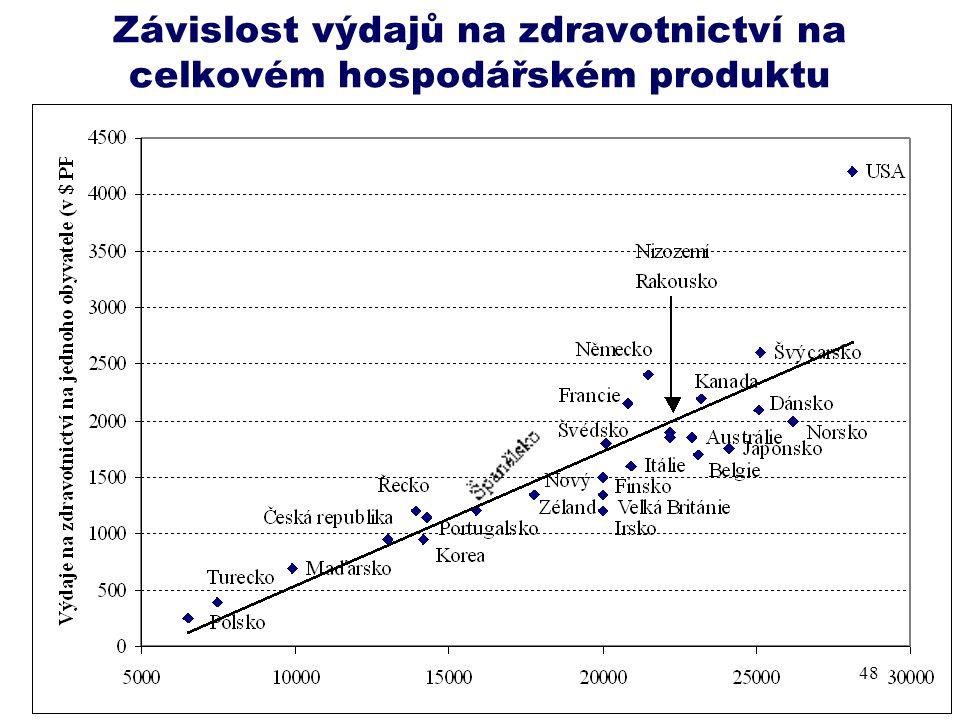 Závislost výdajů na zdravotnictví na celkovém hospodářském produktu 48