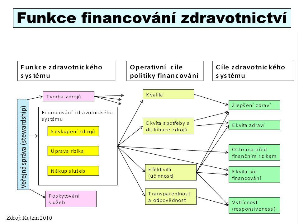 Funkce financování zdravotnictví 5 Zdroj: Kutzin 2010