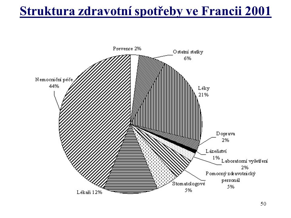 Struktura zdravotní spotřeby ve Francii 2001 50