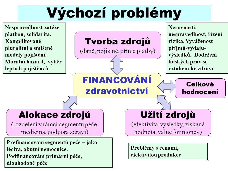 Výchozí problémy 6 FINANCOVÁNÍ zdravotnictví Tvorba zdrojů (daně, pojistné, přímé platby) Alokace zdrojů (rozdělení v rámci segmentů péče, medicína, p