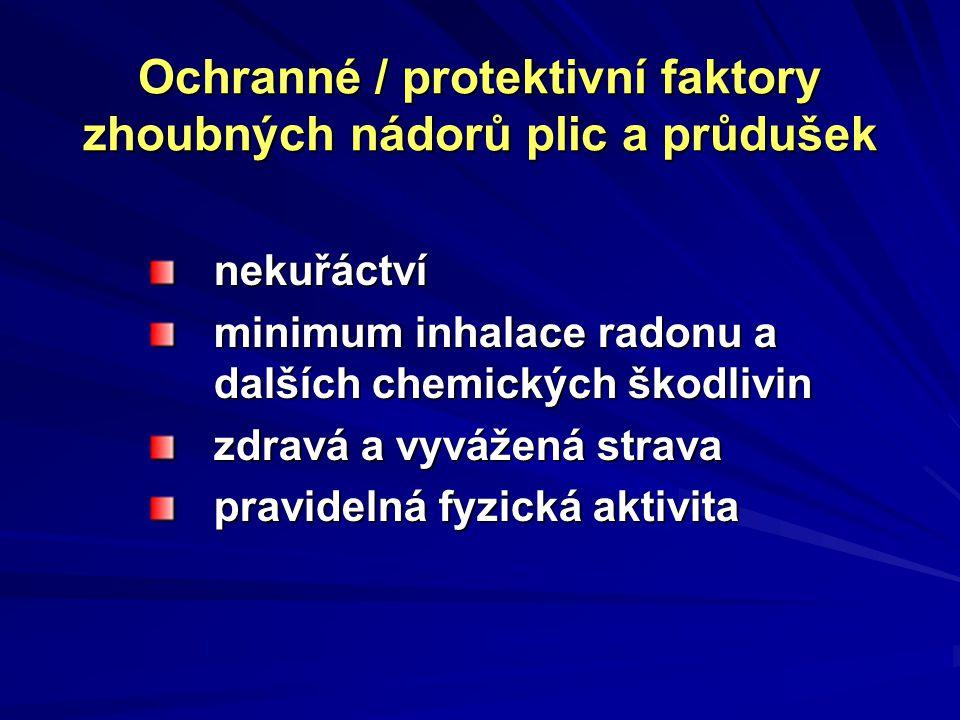 Ochranné / protektivní faktory zhoubných nádorů plic a průdušek nekuřáctví minimum inhalace radonu a dalších chemických škodlivin zdravá a vyvážená st