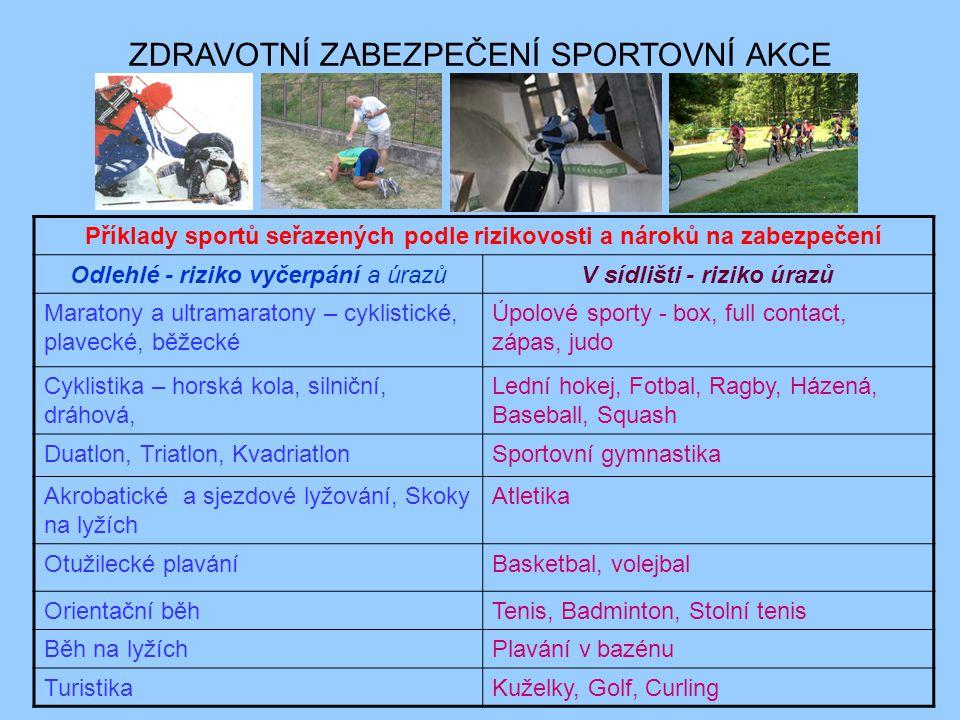 Příklady sportů seřazených podle rizikovosti a nároků na zabezpečení Odlehlé - riziko vyčerpání a úrazůV sídlišti - riziko úrazů Maratony a ultramaratony – cyklistické, plavecké, běžecké Úpolové sporty - box, full contact, zápas, judo Cyklistika – horská kola, silniční, dráhová, Lední hokej, Fotbal, Ragby, Házená, Baseball, Squash Duatlon, Triatlon, KvadriatlonSportovní gymnastika Akrobatické a sjezdové lyžování, Skoky na lyžích Atletika Otužilecké plaváníBasketbal, volejbal Orientační běhTenis, Badminton, Stolní tenis Běh na lyžíchPlavání v bazénu TuristikaKuželky, Golf, Curling ZDRAVOTNÍ ZABEZPEČENÍ SPORTOVNÍ AKCE
