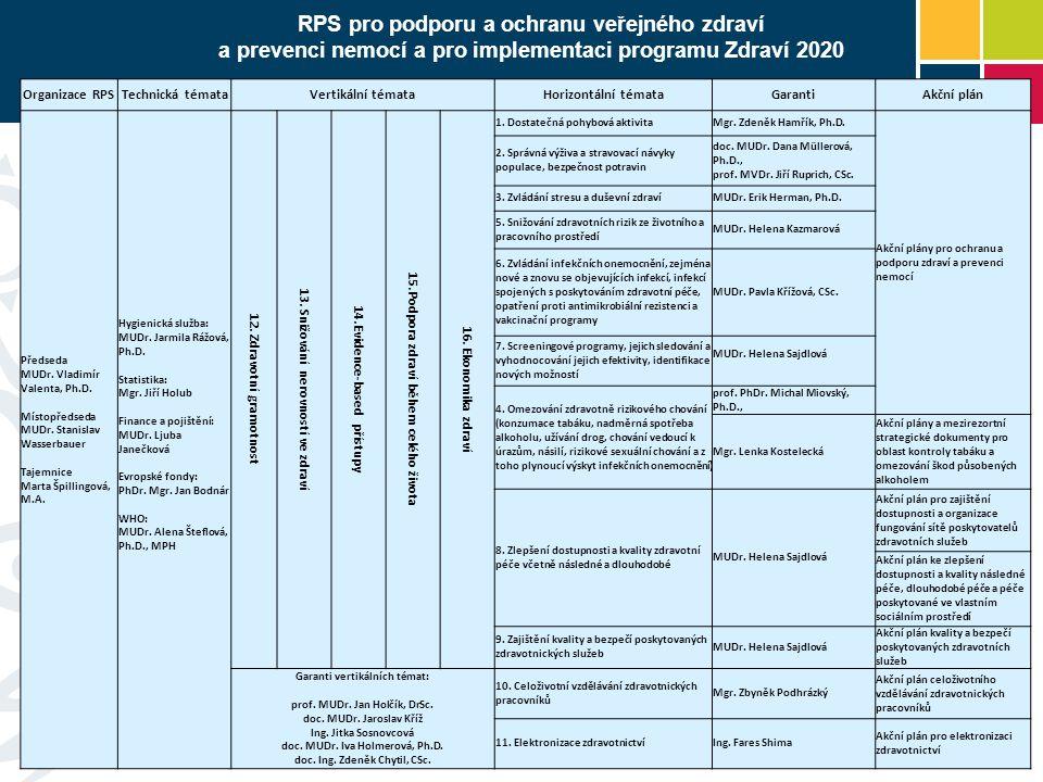 RPS pro podporu a ochranu veřejného zdraví a prevenci nemocí a pro implementaci programu Zdraví 2020 Organizace RPSTechnická témataVertikální témataHo