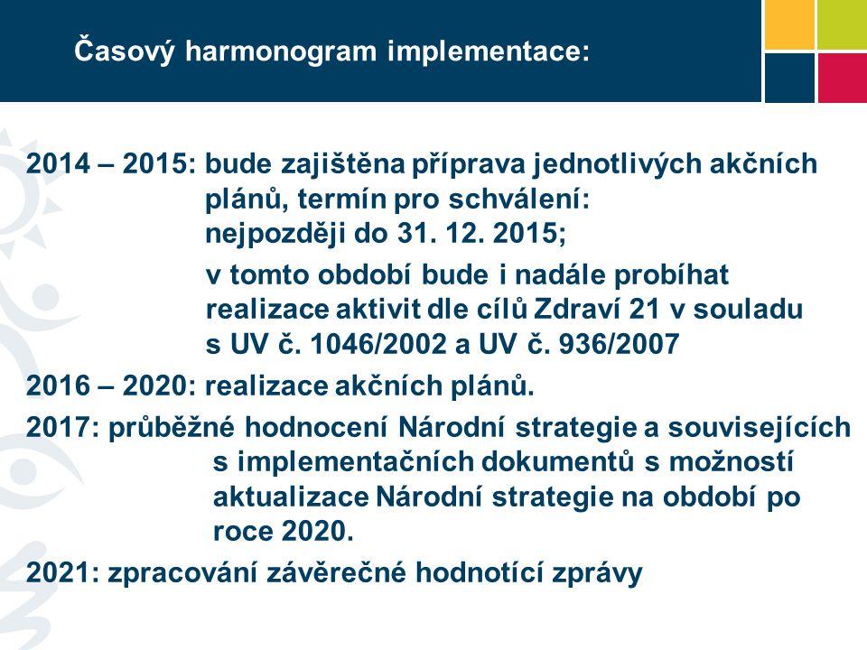 Časový harmonogram implementace: 2014 – 2015: bude zajištěna příprava jednotlivých akčních plánů, termín pro schválení: nejpozději do 31. 12. 2015; v