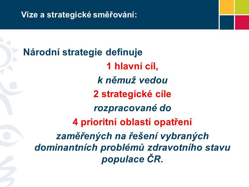 Vize a strategické směřování: Národní strategie definuje 1 hlavní cíl, k němuž vedou 2 strategické cíle rozpracované do 4 prioritní oblasti opatření z