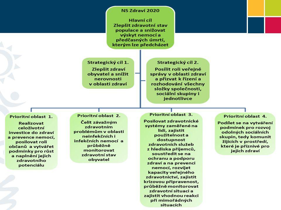 Hierarchie Zdraví 2020 zapracovává jednotlivé cíle Zdraví 21 a využívá existujících monitorovacích mechanismů, včetně indikátorů.