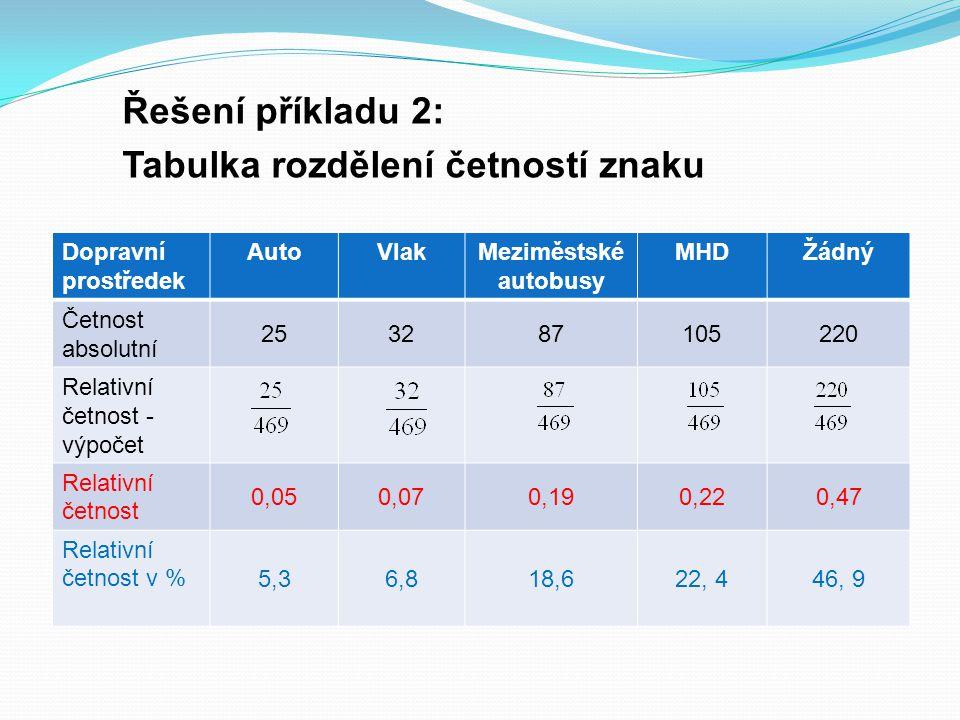 Řešení příkladu 2: Tabulka rozdělení četností znaku Dopravní prostředek AutoVlakMeziměstské autobusy MHDŽádný Četnost absolutní 253287105220 Relativní