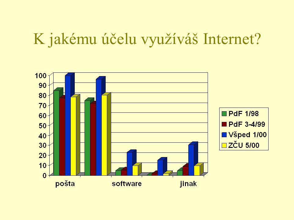 K jakému účelu využíváš Internet?