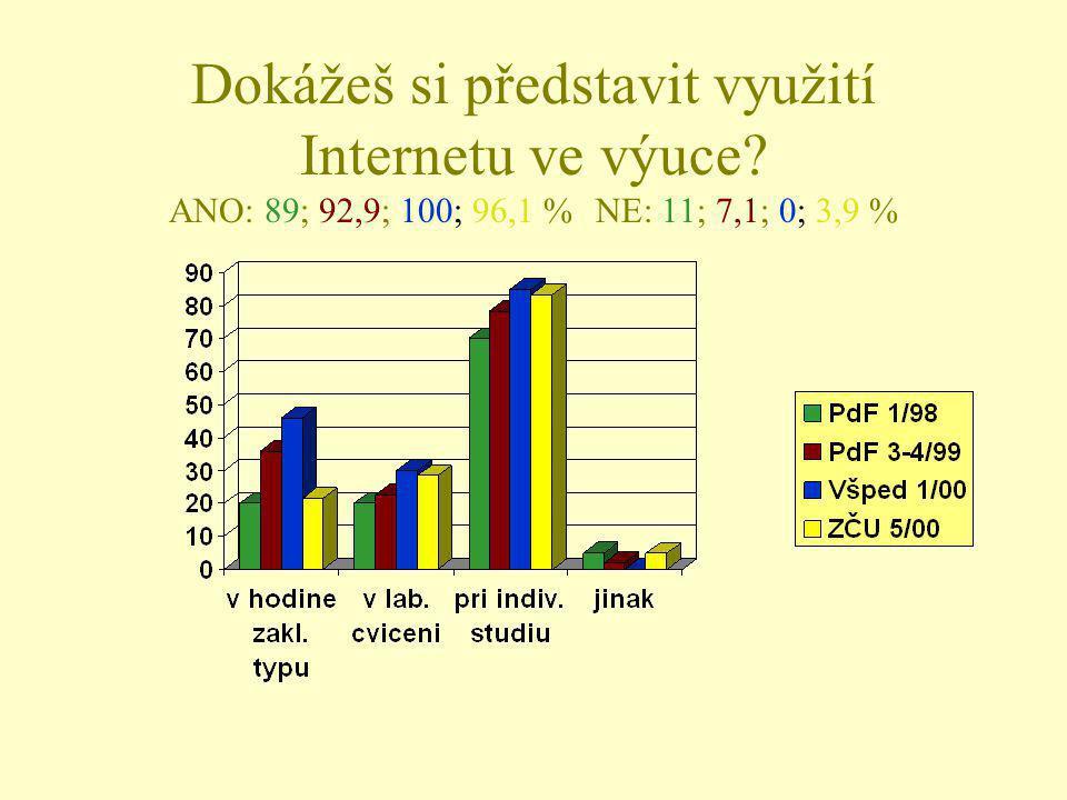 Dokážeš si představit využití Internetu ve výuce? ANO: 89; 92,9; 100; 96,1 %NE: 11; 7,1; 0; 3,9 %