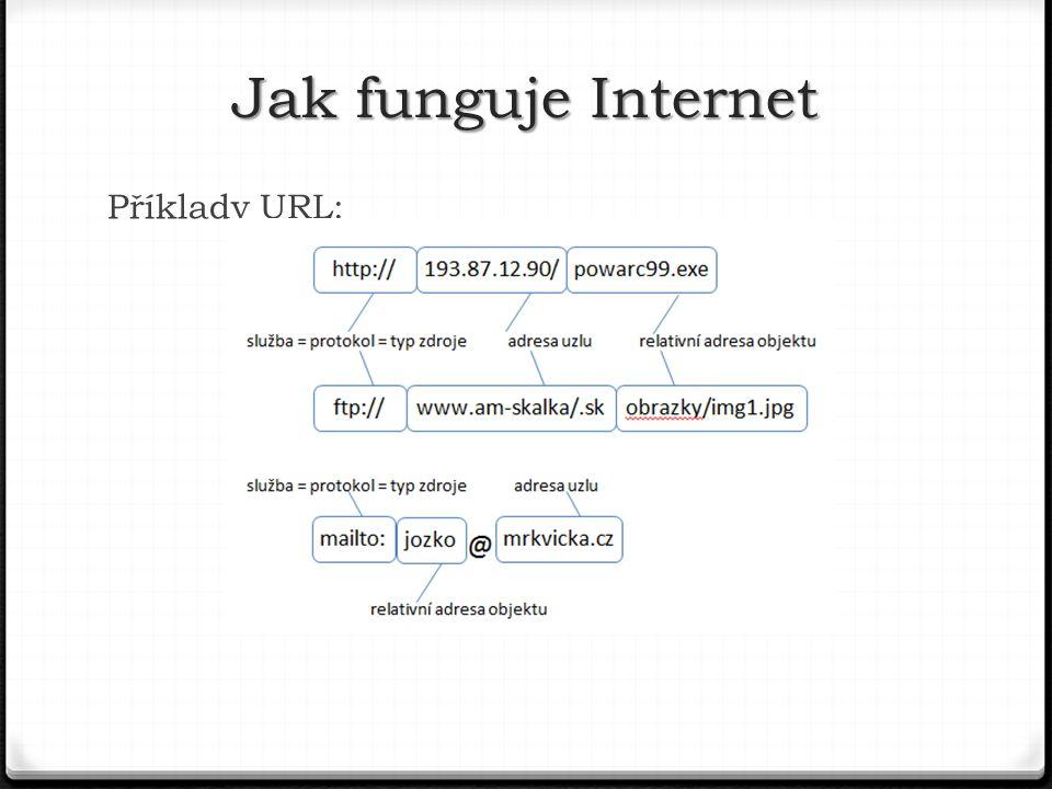 Příklady URL: Jak funguje Internet