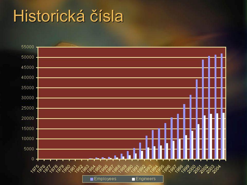 Historická čísla