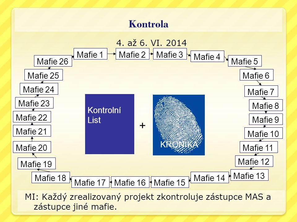 Kontrola 4. až 6. VI. 2014 MI: Každý zrealizovaný projekt zkontroluje zástupce MAS a zástupce jiné mafie. Mafie 1 Mafie 23 Mafie 4 Mafie 3Mafie 2 Mafi