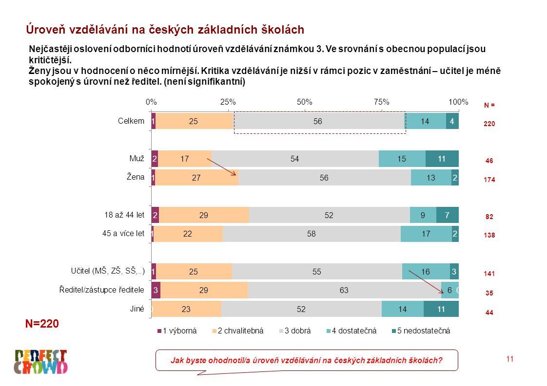 11 Úroveň vzdělávání na českých základních školách Jak byste ohodnotil/a úroveň vzdělávání na českých základních školách? Nejčastěji oslovení odborníc