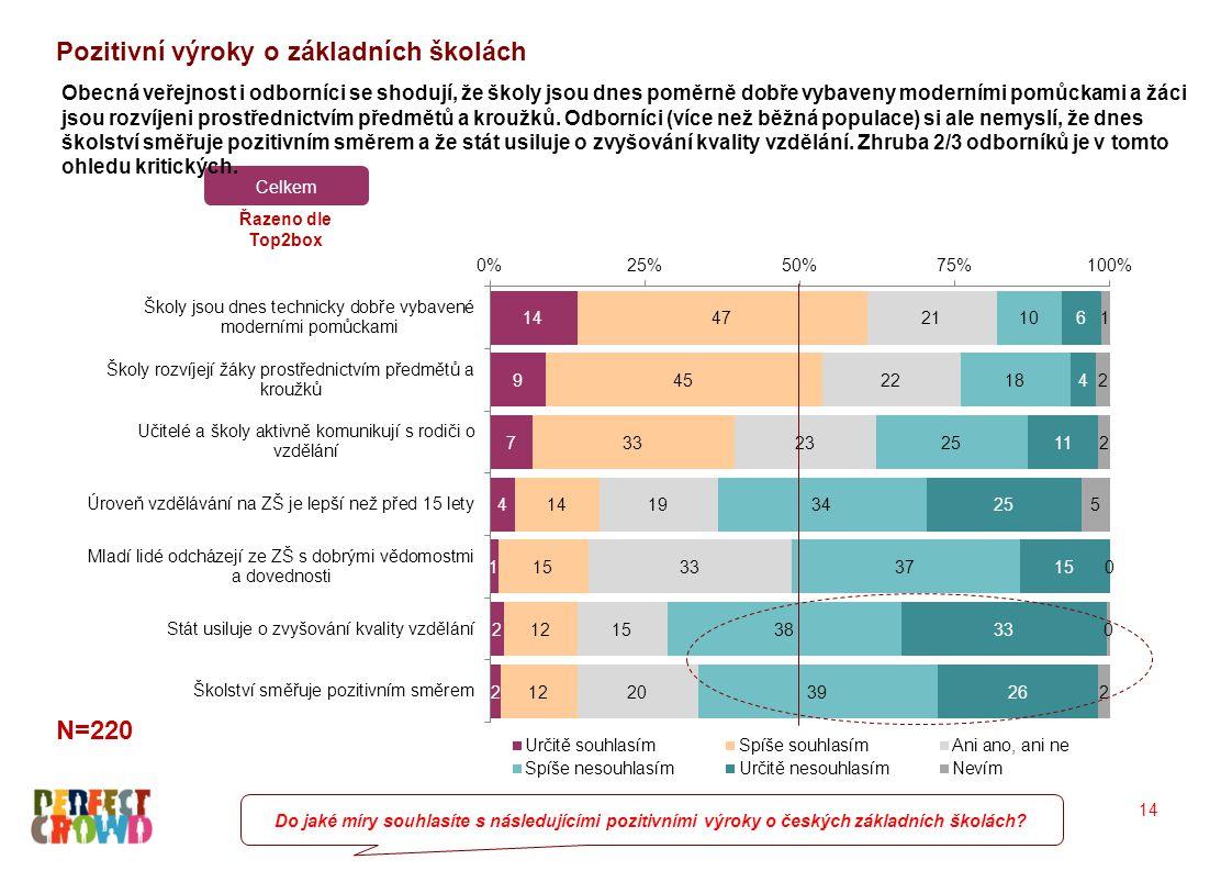 Pozitivní výroky o základních školách 14 N=220 Do jaké míry souhlasíte s následujícími pozitivními výroky o českých základních školách? Celkem Řazeno