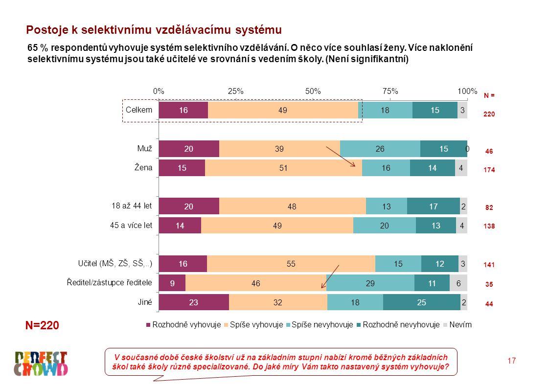 17 65 % respondentů vyhovuje systém selektivního vzdělávání. O něco více souhlasí ženy. Více naklonění selektivnímu systému jsou také učitelé ve srovn