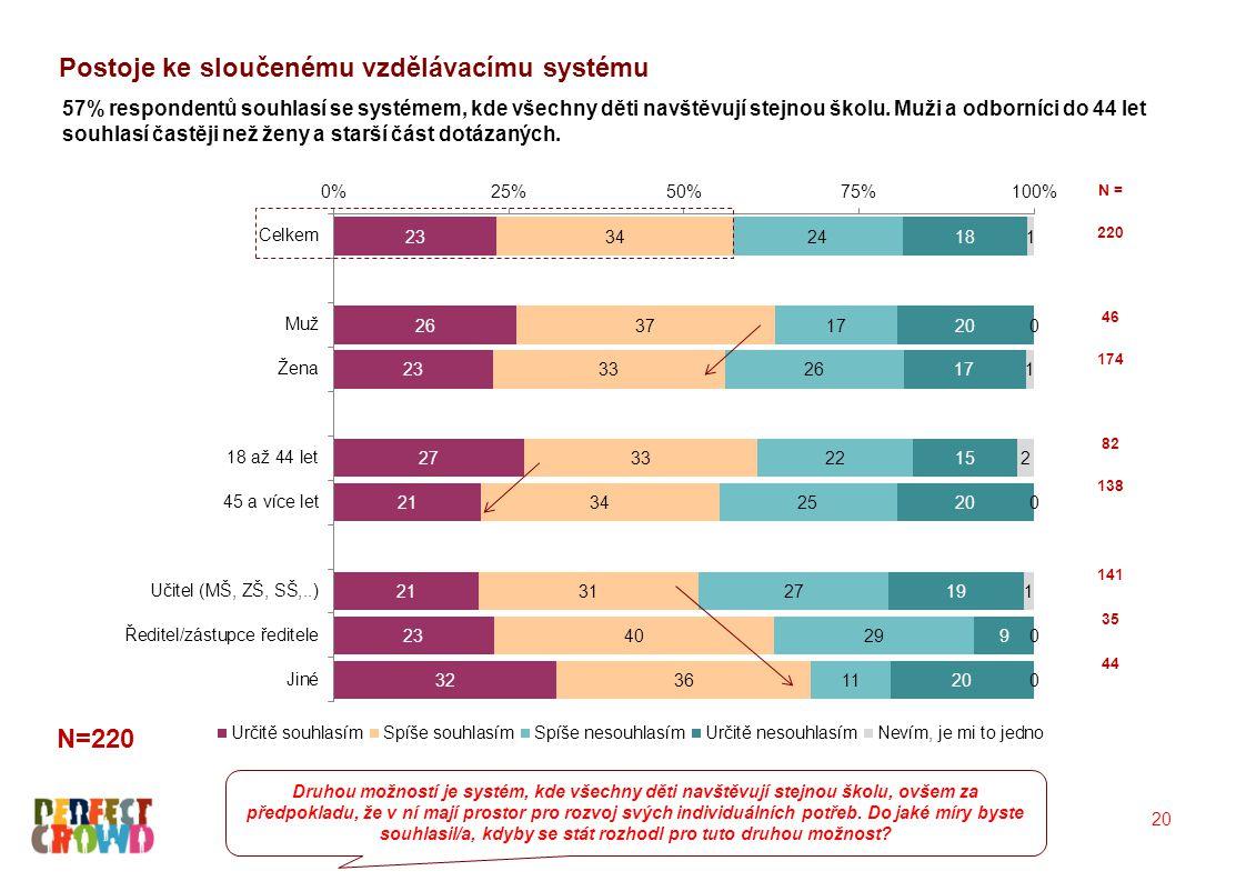 20 57% respondentů souhlasí se systémem, kde všechny děti navštěvují stejnou školu. Muži a odborníci do 44 let souhlasí častěji než ženy a starší část