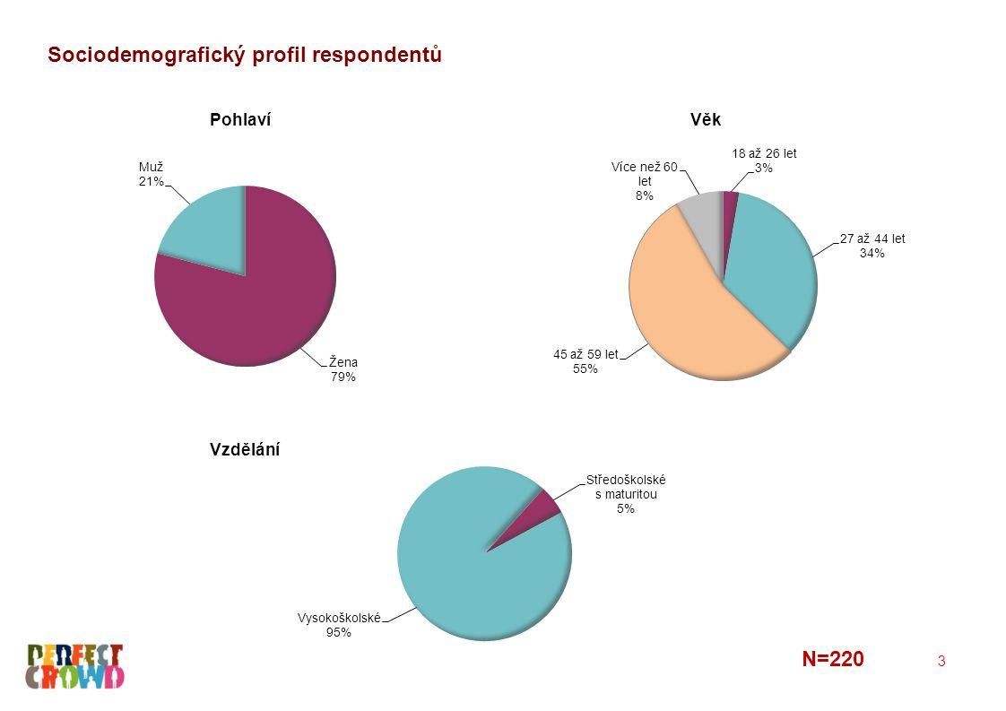 Sociodemografický profil respondentů 3 Věk Vzdělání Pohlaví N=220