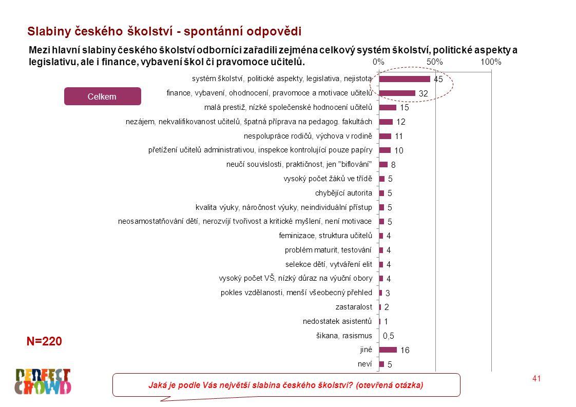Slabiny českého školství - spontánní odpovědi Jaká je podle Vás největší slabina českého školství? (otevřená otázka) Mezi hlavní slabiny českého škols