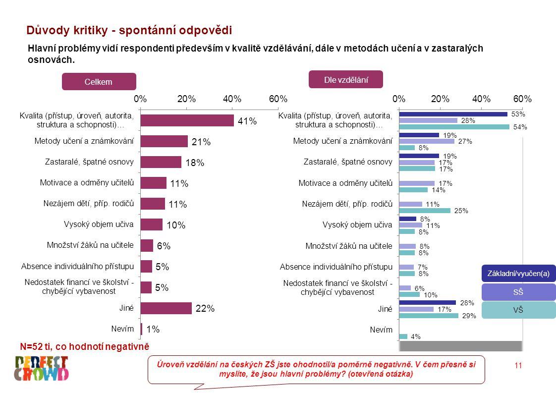 Důvody kritiky - spontánní odpovědi Úroveň vzdělání na českých ZŠ jste ohodnotil/a poměrně negativně.