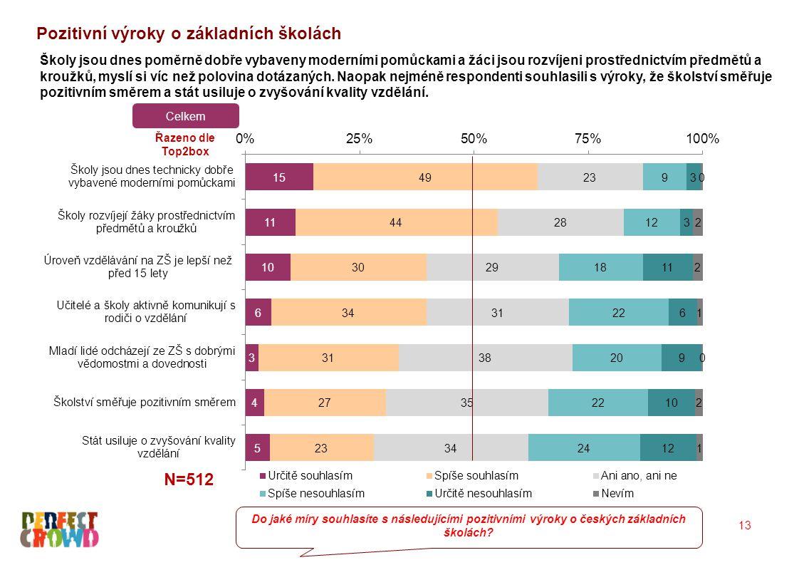 Pozitivní výroky o základních školách 13 N=512 Do jaké míry souhlasíte s následujícími pozitivními výroky o českých základních školách.