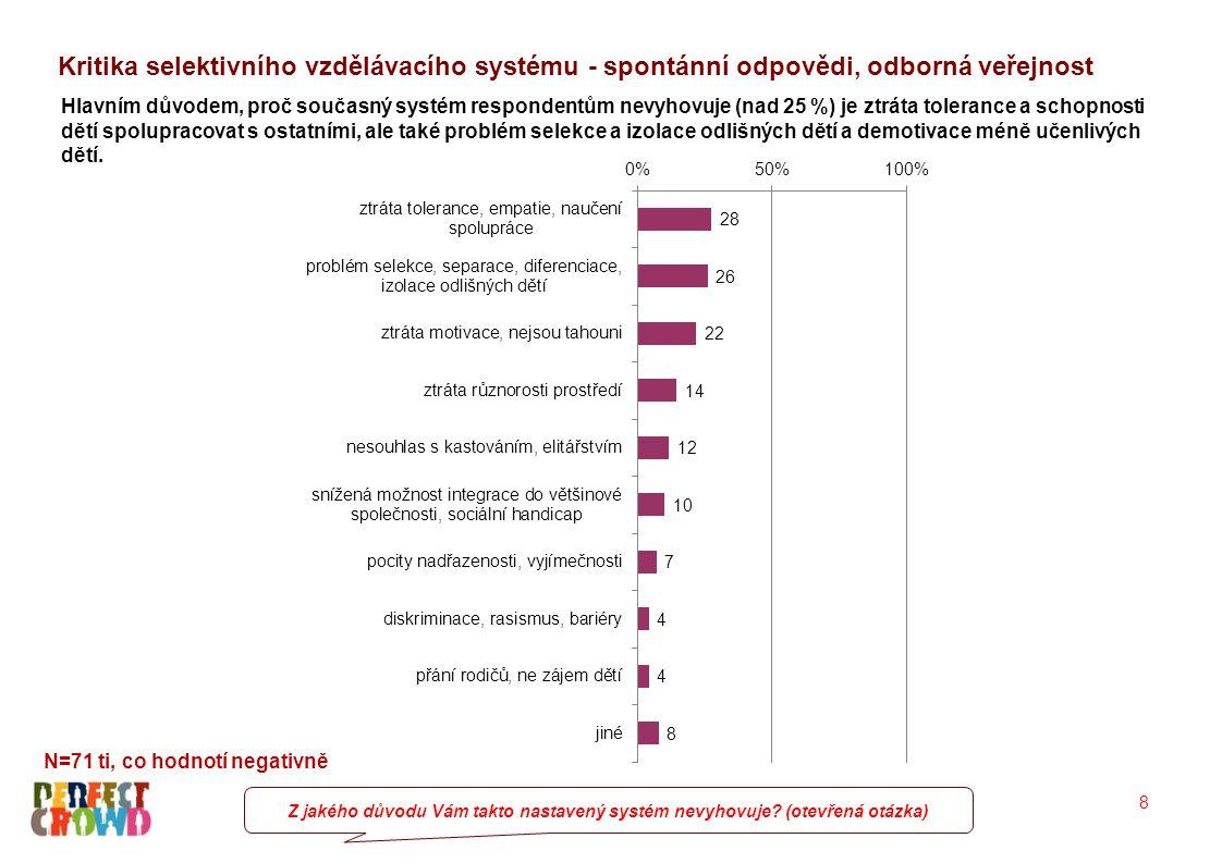 9 57% respondentů souhlasí se systémem, kde všechny děti navštěvují stejnou školu.
