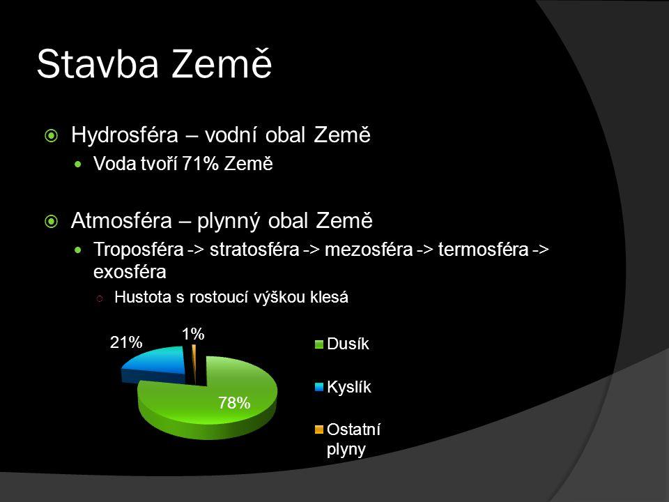Stavba Země  Hydrosféra – vodní obal Země Voda tvoří 71% Země  Atmosféra – plynný obal Země Troposféra -> stratosféra -> mezosféra -> termosféra ->