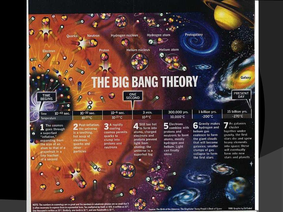 Vznik planetárního systému 4,6 miliardy let  Shlukování prachu a plynu  Vnik protoplynného mraku  Hustý střed o veliké hmotnosti  Zvyšování tlaku a teploty ve středu mraku  Termonukleární reakce  Vznik Hvězdy  Shlukování zbylých částeček a kusů hmoty  Vznikly Planetesimály (objekty o velikosti jednotek km – zárodky planet)  Postupné, zvetšování těchto zárodků  Vznik Planet