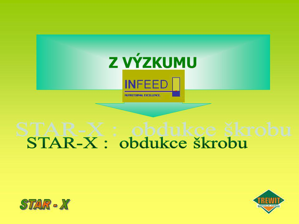 STAR-X snižuje degradabilitu škrobu až o 10% Vliv STAR-X na degradabilitu škrobu