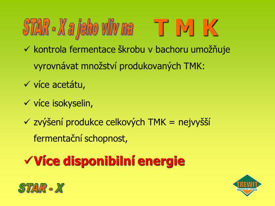 T M K kontrola fermentace škrobu v bachoru umožňuje vyrovnávat množství produkovaných TMK: více acetátu, více isokyselin, zvýšení produkce celkových T